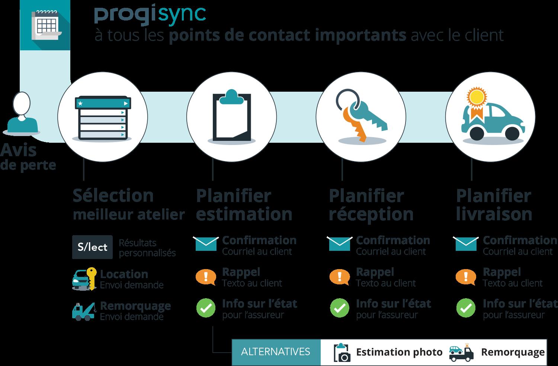 Diagramme des points de contact ProgiSync